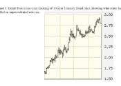 Interest Rates are Trending Up. So What?