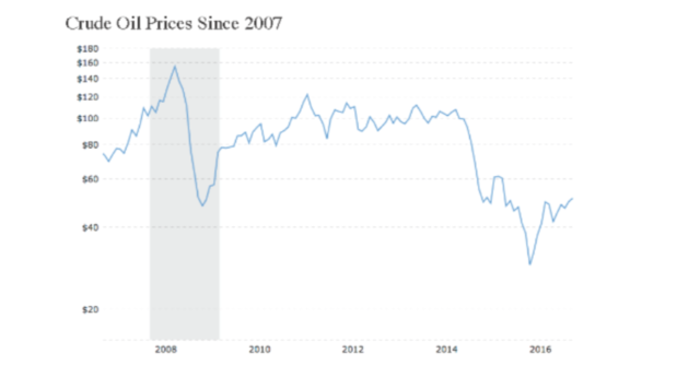 crude-oil-prices-since-2007